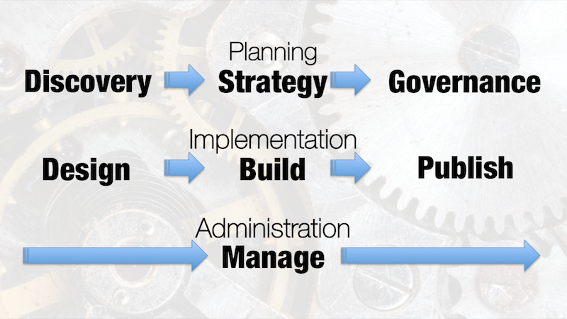 Content Strategy Phases: Planning, Implementation, Administration